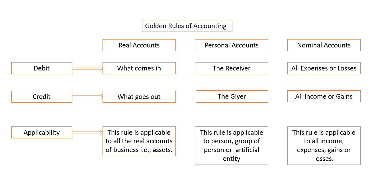 accounting-golden-rules