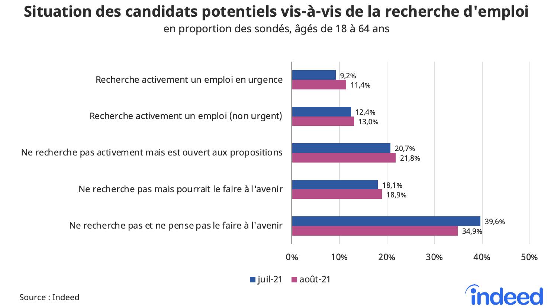 Cet histogramme présente la situation des candidats potentiels vis-à-vis de la recherche d'emploi, en proportion des sondés âgés de 18 à 64 ans, pour les mois de juillet et août 2021