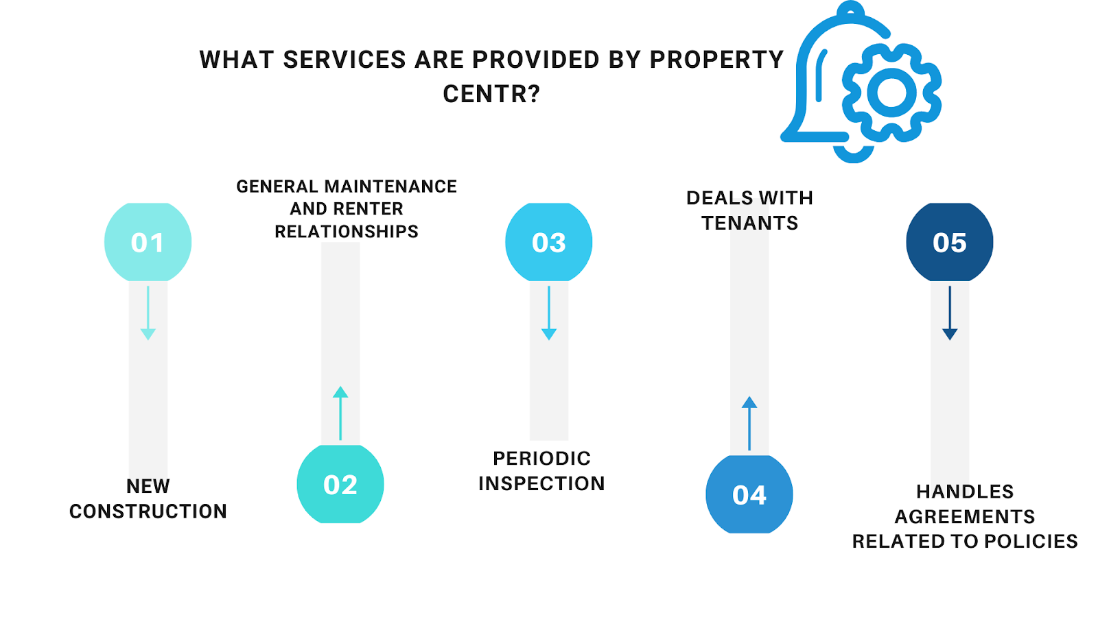 Services of the property center