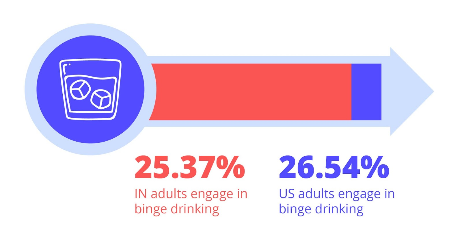 25.37 indiana adults engage in binge drinking. 26.54 american adults engage in binge drinking.