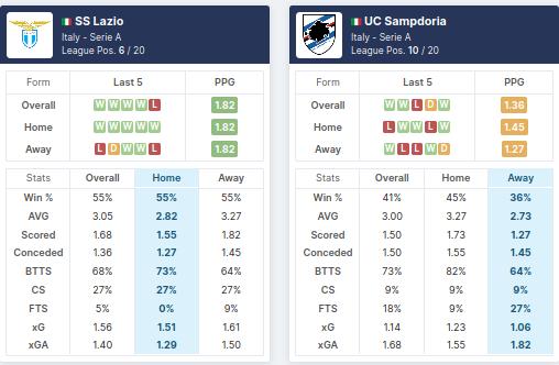 Lazio vs Sampdoria - Pre-Match Statistics - 20/02/2021