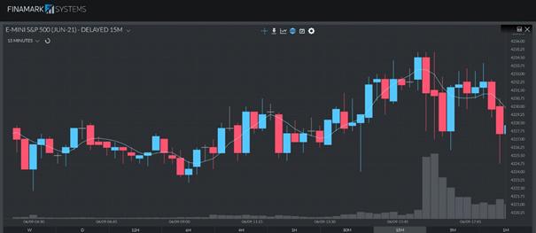 HMA em um gráfico de 15 minutos do E-mini S&P 500