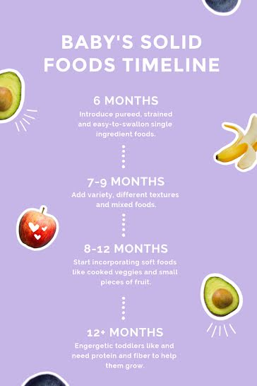 Solid Food Timeline - Pinterest Pin Template