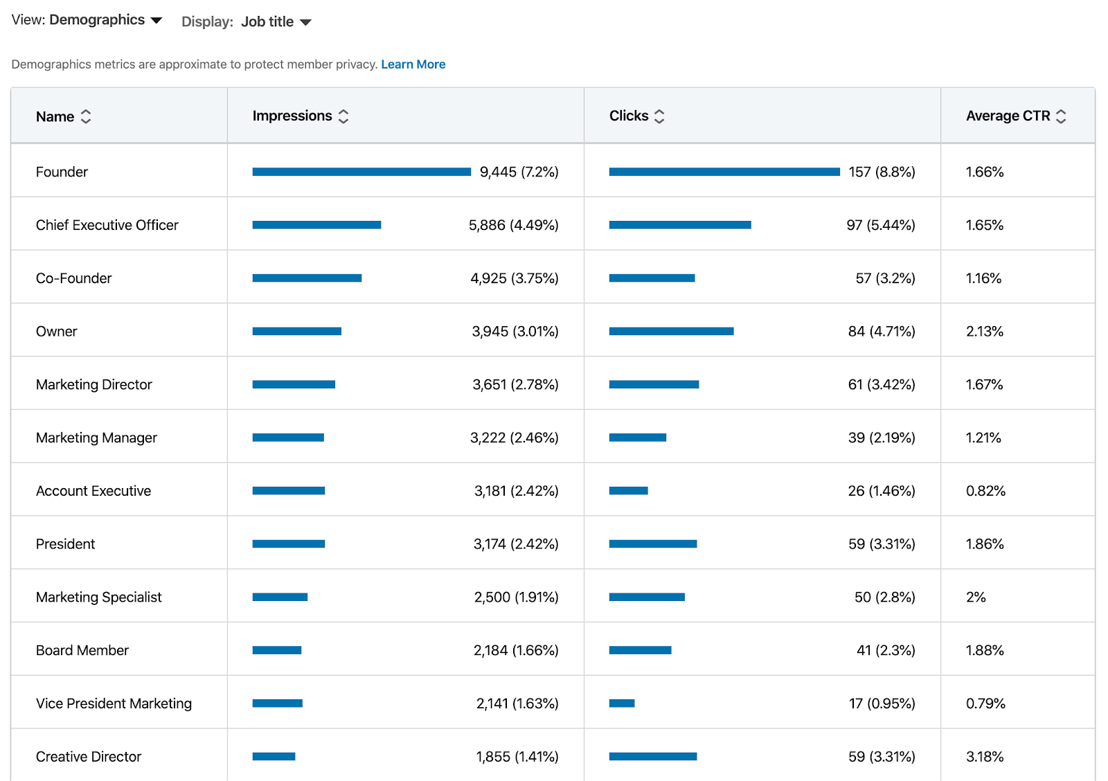 LinkedIn report breaking down job title, impressions, clicks, and CTR