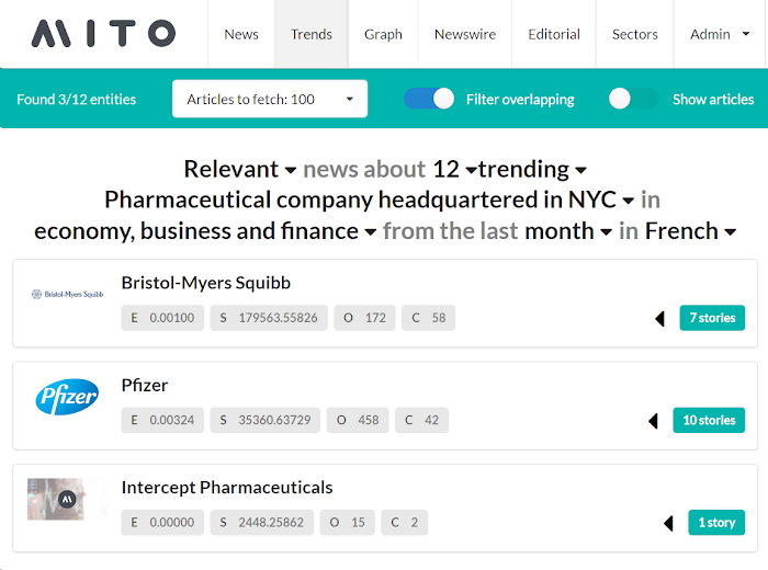 Example of how Mito.ai's pipeline filters down search results for news articles, matching a humanly abstracted query with the corresponding content represented as stories, for one of its customers.