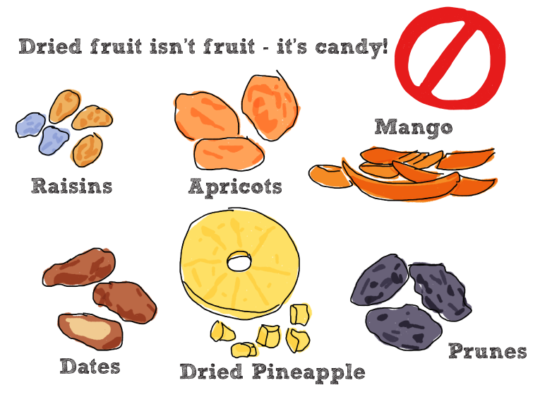 Dried fruit isn't fruit, it's candy! Example: raisins, apricots, mangoes, dates, dried pineapple, prunes