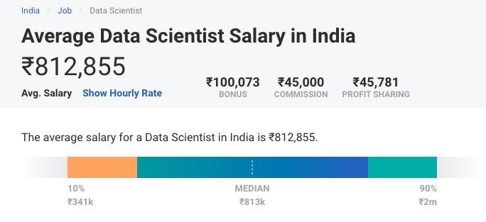 Data Scientist Salary