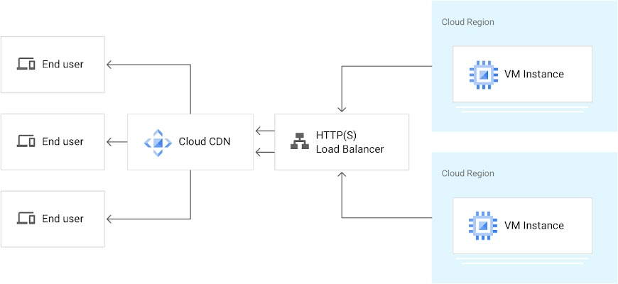 "From right to left, 2 stacked rectangles labeled Cloud Region and bearing VM Instance each flow into box labeled HTTP(S) Load Balancer. Two arrows point left to Cloud CDN box. 3 arrows flow left from Cloud CDN to 3 boxes, each labeled ""End user"""