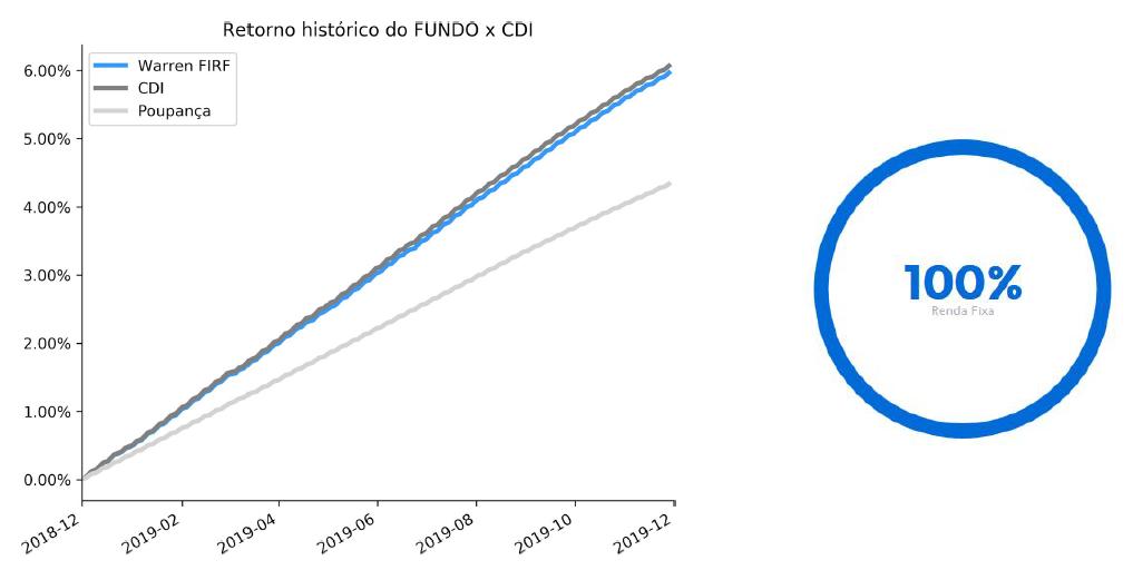 Rendimento Fundo Warren Renda Fixa Simples (Novembro 2019), gráfico