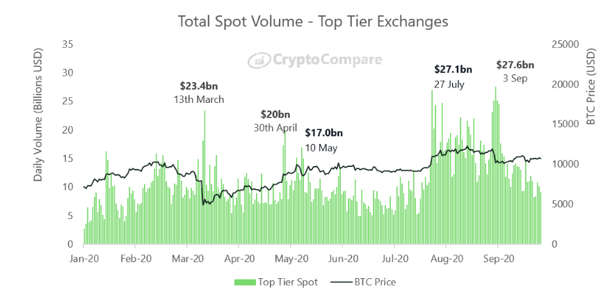 Volume total das maiores exchanges de bitcoin. Fonte: CryptoCompare.