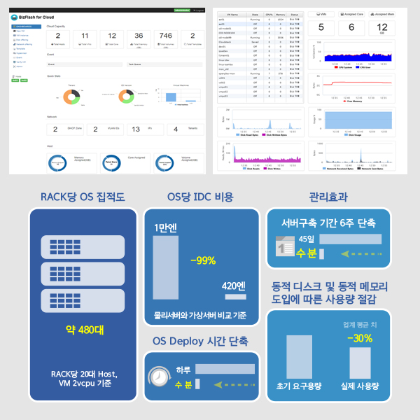 Bizflash for Cloud 효율표