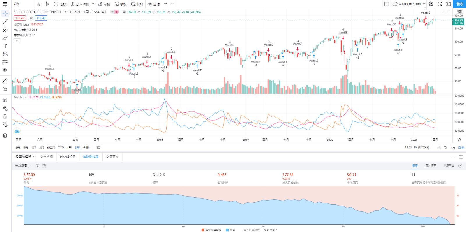 XLV股價走勢圖與K線圖