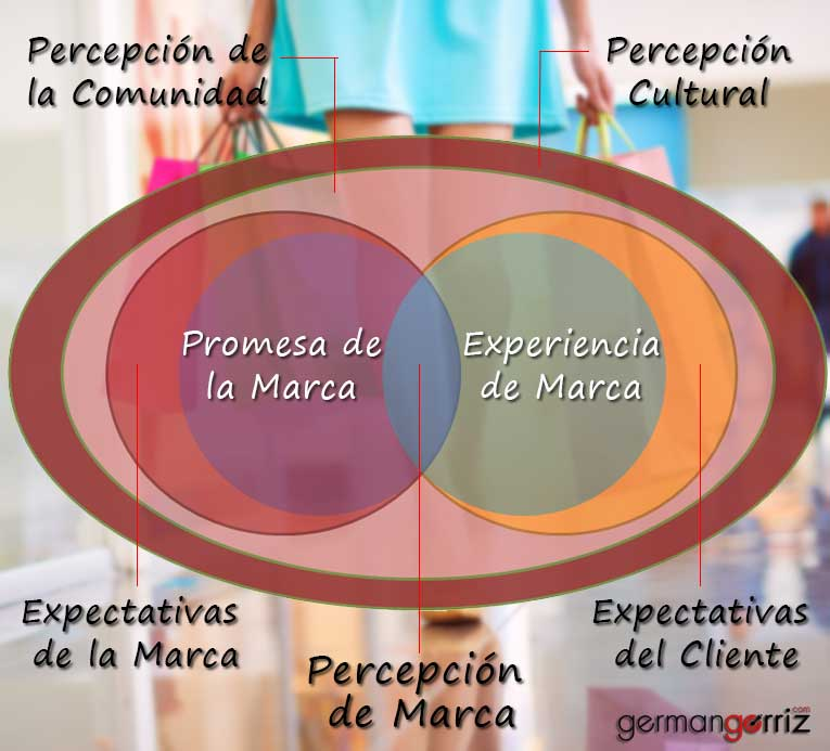 Percepcion-marca-germangorriz