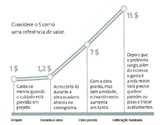 Gráfico de linha com o objetivo de mostrar como se torna mais custoso reparar erros conforme a construção acontece. Na etapa de projeto, gasta-se menos. Com a edificação habitada, há muito mais estresse.