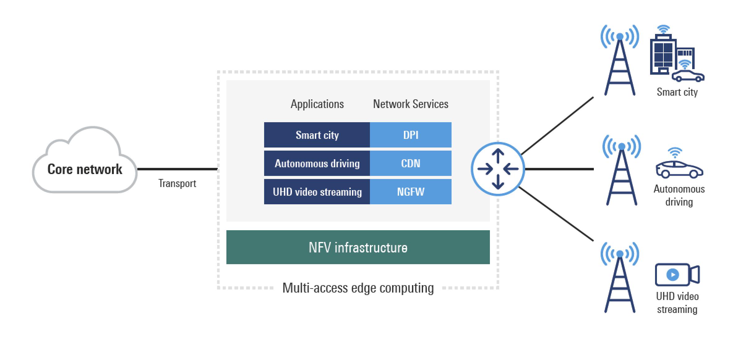 5G Network Edge