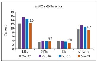 Machine generated alternative text: a. SCBs GNPA ratios • Mar-17 • Mar-18 • Sep-18 • Mar-19