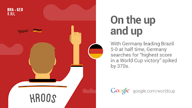 Photo: Who will join Germany in the final? #GoogleTrends http://goo.gl/Fxad0A
