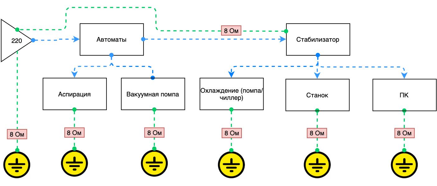 Схема подключения: Фрезерные станки ЧПУ (с контроллерами NCSTUDIO) 220 Вольт