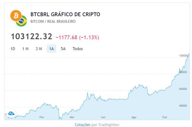 efectul pieței de valori pe bitcoin