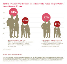 Photo: Firms with more women in leadership roles outperform non-diverse firms http://pwc.to/TCqyHk