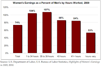 Photo: Women seem to earn more than men in the shorter work hours jobs. In which they also tend to work in in higher rate than men.    ( Testimony on the Gender Pay Gap. Diana Furchtgott-Roth Senior Fellow, Hudson Institute. Testimony before the Joint Economic Committee. September 28, 2010. http://www.jec.senate.gov/public/index.cfm?a=Files.Serve&File_id=2a1f8ad4-f649-4ad3-a742-268d946962db)