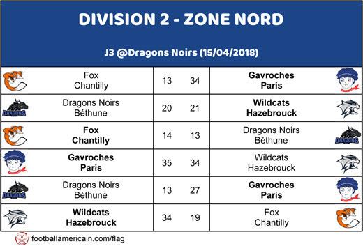 Résultats Zone Nord