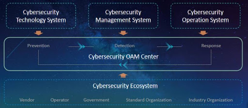 Figure: Four Systems One Center as a Cybersecurity Cornerstone on 5G + Industrial Internet.