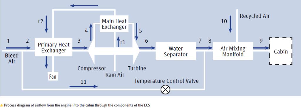 Процесс схема воздушного потока из двигателя в кабину через компонент ECS