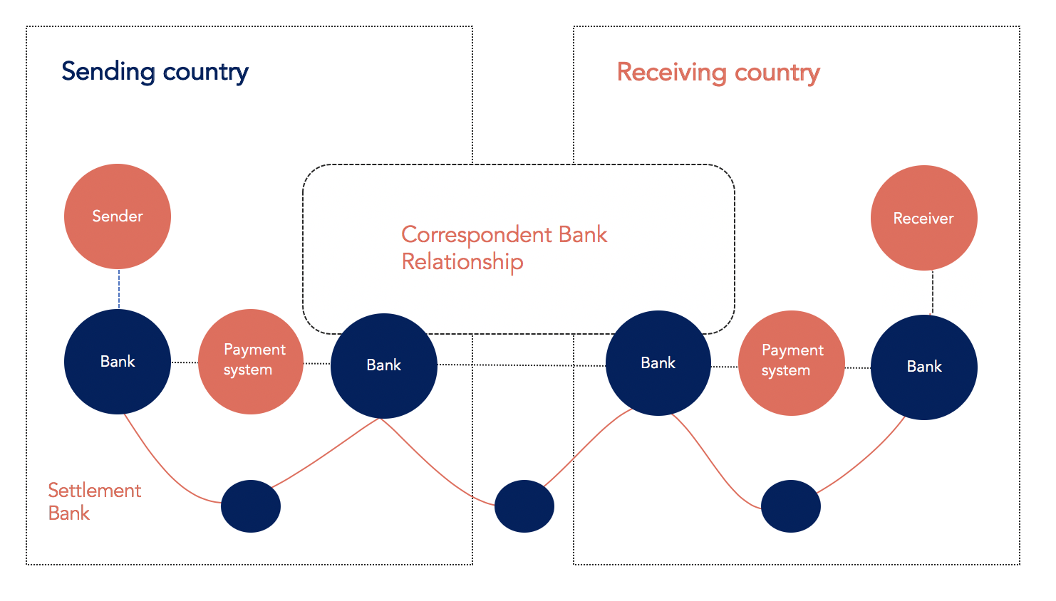 A steps and intermediaries involved in cross-border bank transactions