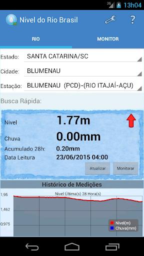 Nivel Do Rio Brasil