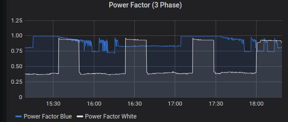 Grafana Power Factor Monitoring
