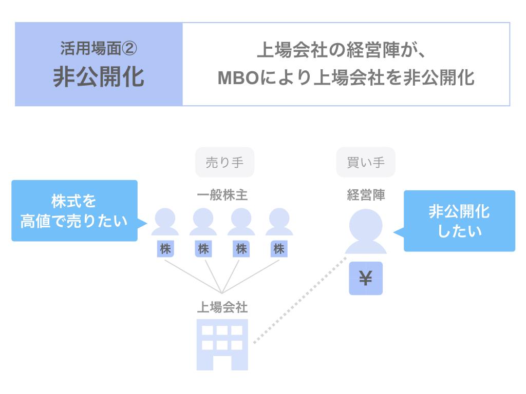 非公開化におけるMBOの活用