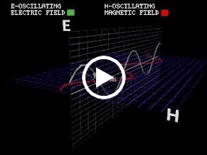 Video: คลื่นแม่เหล็กไฟฟ้า (0.5 MB)