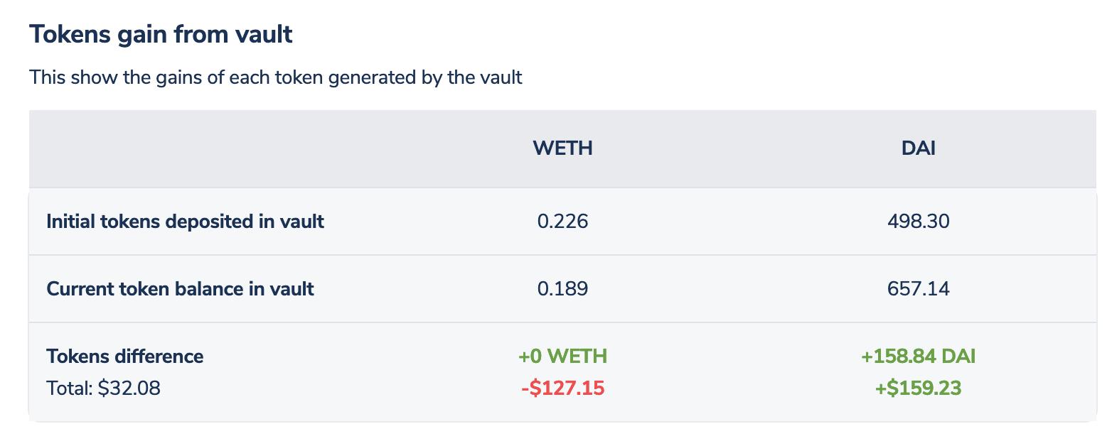 Token gains from vault