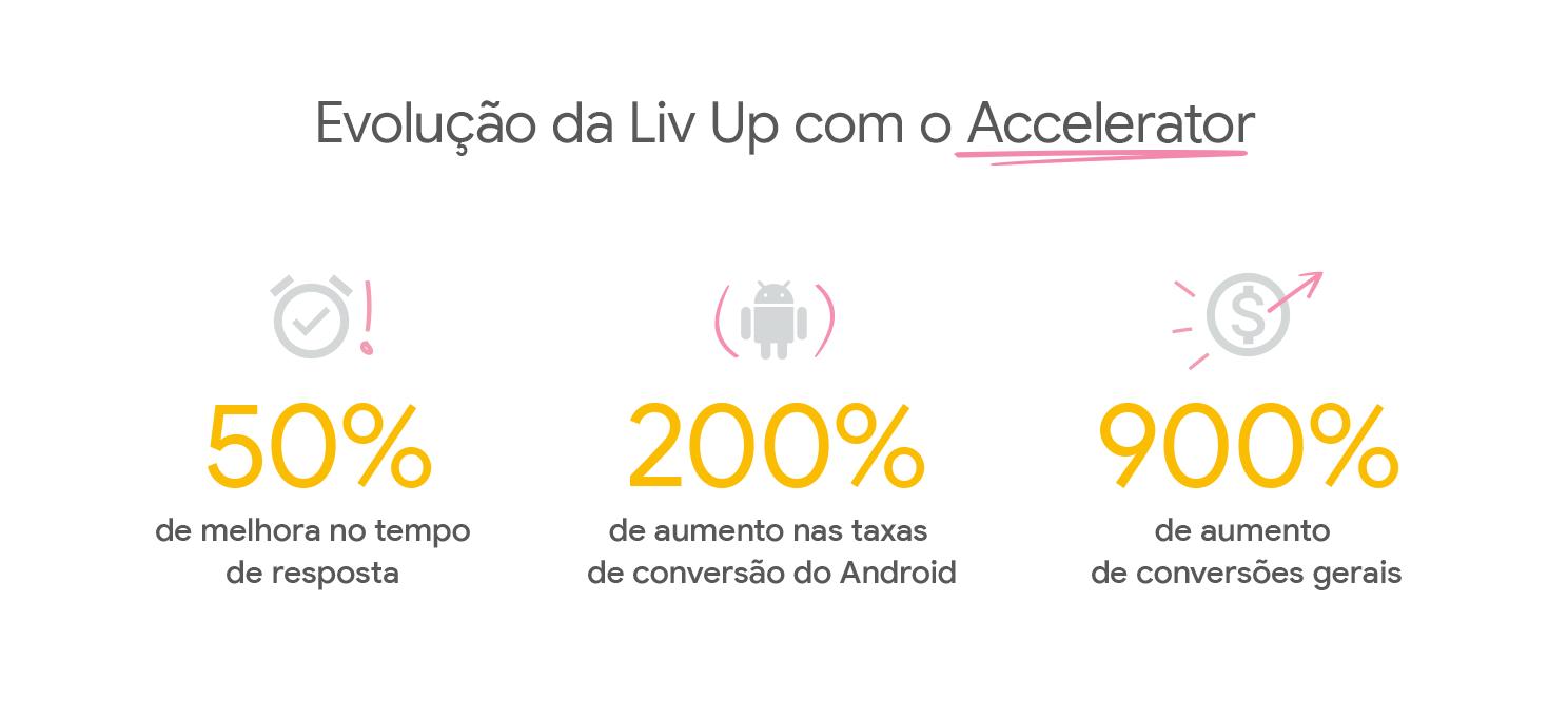 Imagem com destaque dos dados de resultados da Liv Up, já apresentados.