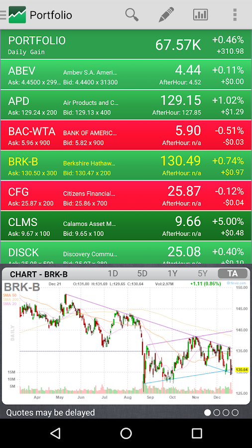 After Hour Stock Quotes Fascinating Stock Quote & Insider Tracker  Android Apps On Google Play