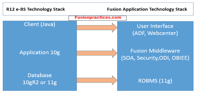 Introduction to Oracle Fusion Application and Comparison to R12