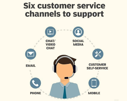 Support Customers on Multiple-Channels