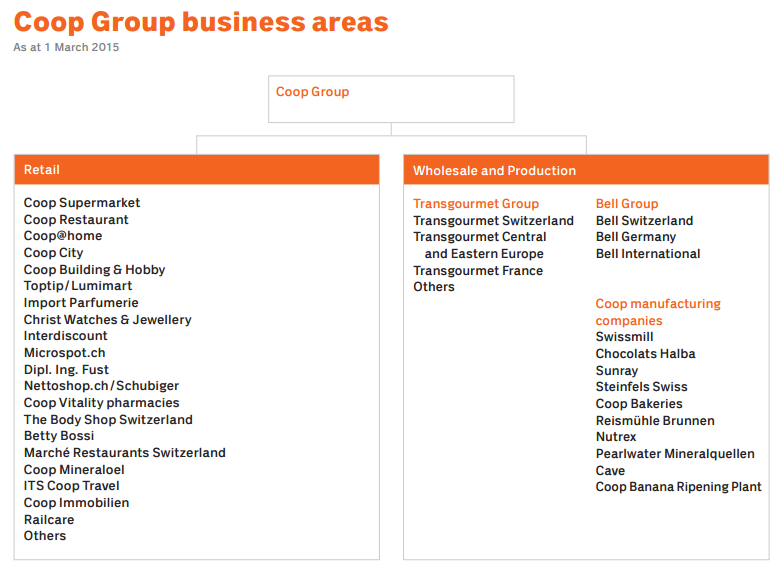 Coop Group business areas.png