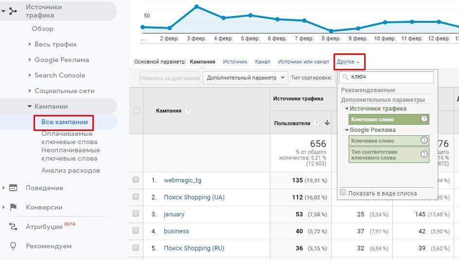 Кастомизация отчетов в Google analytisc для контекстной рекламі