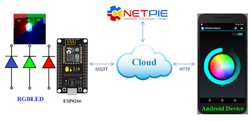 RGBLED IoT ESP8266 with NETPIE 0 3 apk download for Android • iot