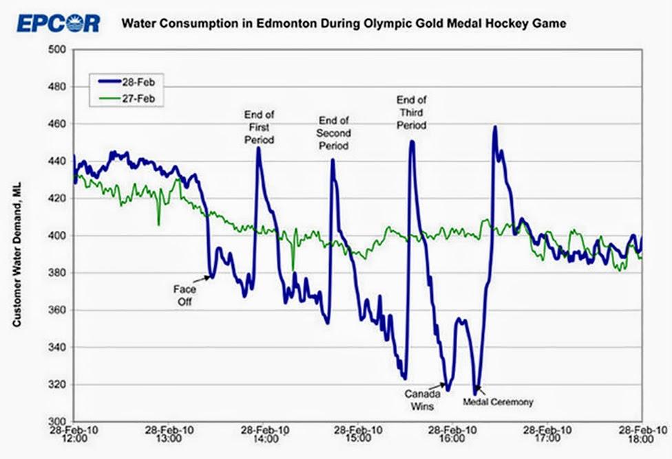 hokej w Kanadzie, woda, wykres, Edmonton