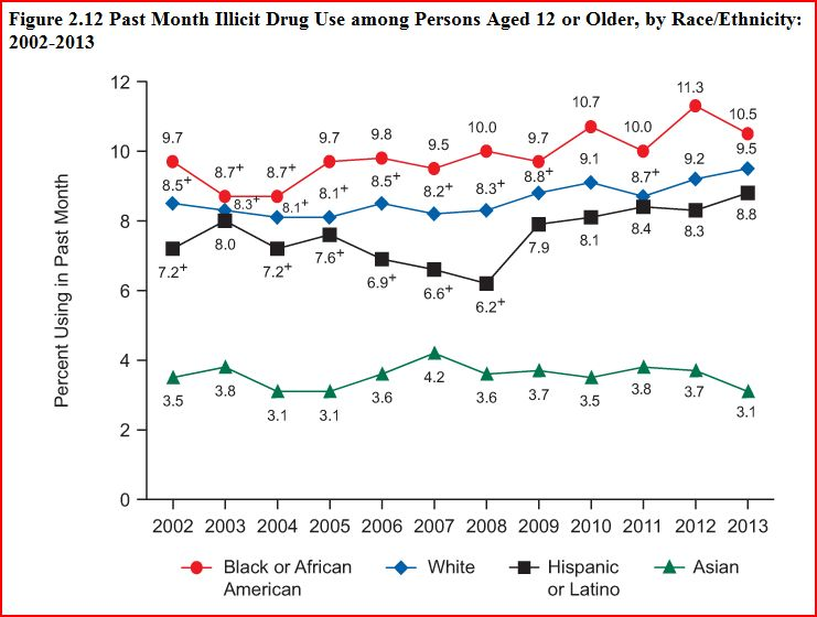Blacks Van Whites Imprisonment Rates Is Drug Mostly Claim Punditfact Use On Jones Accurate For