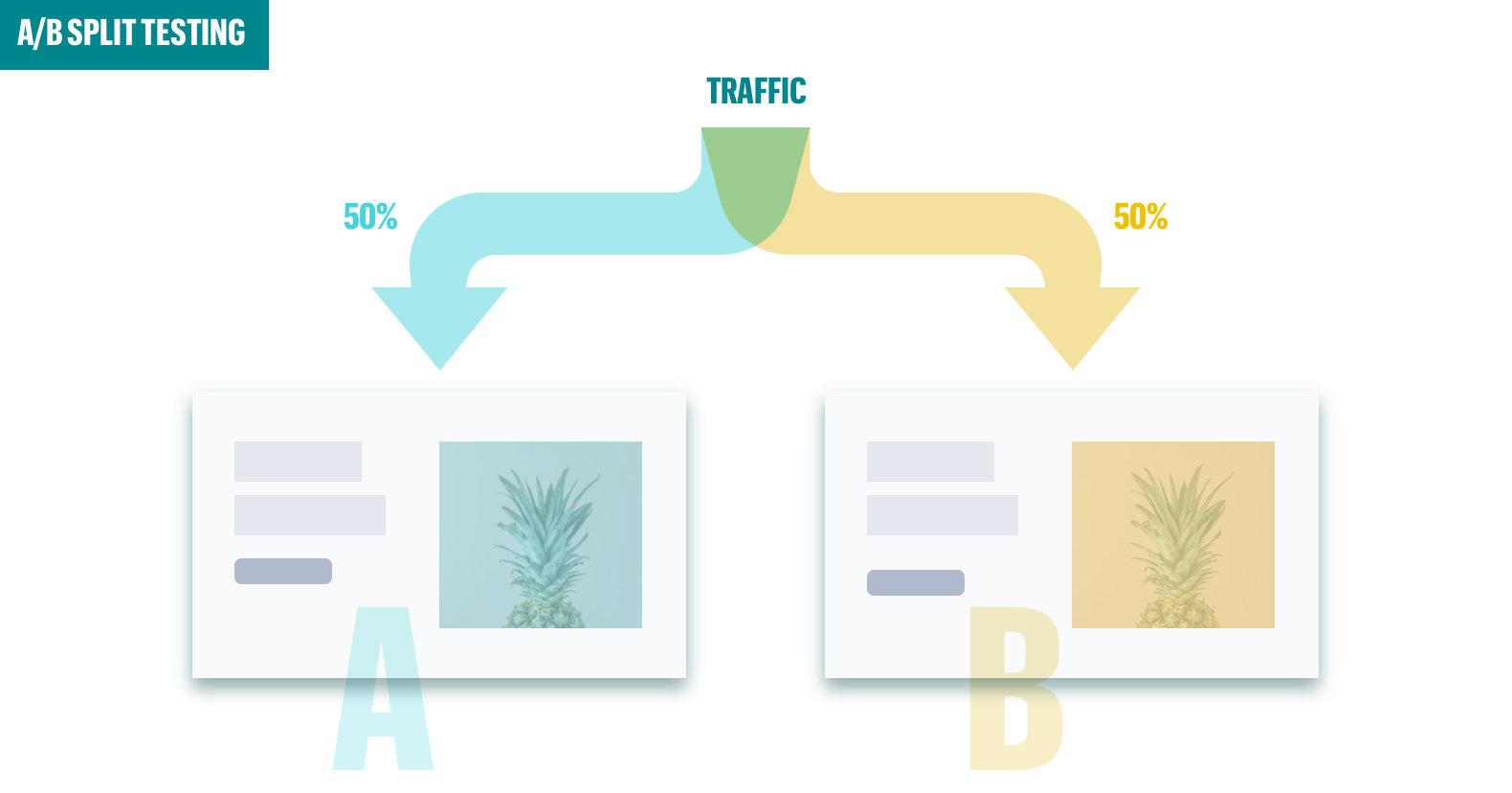 Thử nghiệm A / B Thử nghiệm phân chia trang đích
