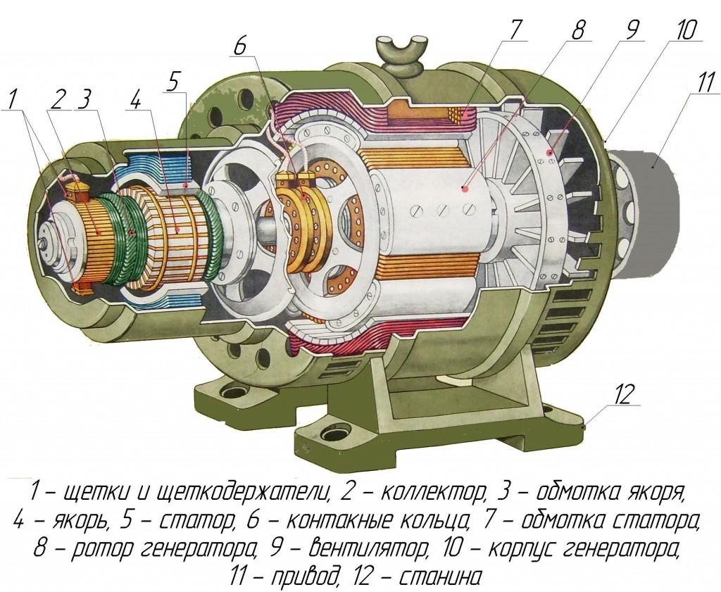 Дизельный генератор устройство принцип работы виды критерии выбора