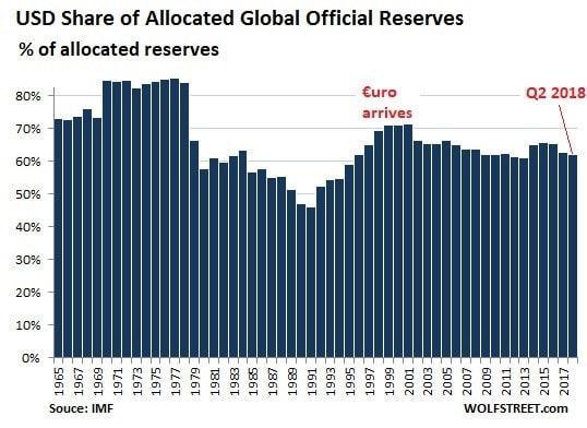 graphique - dollar - banques centrales