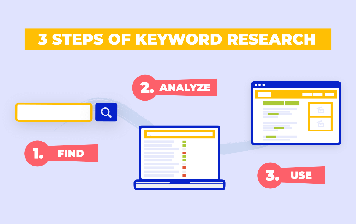 The 3 steps of keyword research: find, analyze and use.