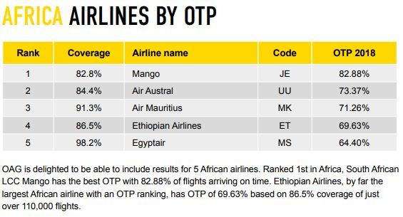 Mago's parent SAA failed to make the list of punctual African airlines.