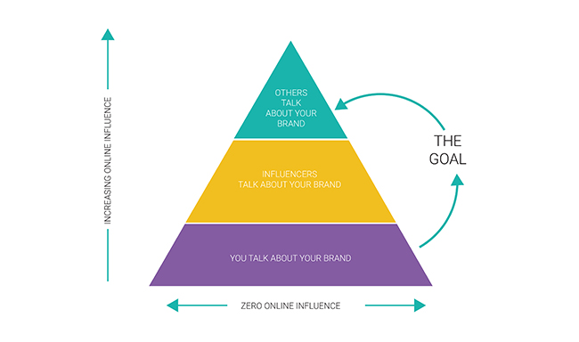 What, Exactly, Do Brands Want Out of Influencer Marketing?   Social Media Today