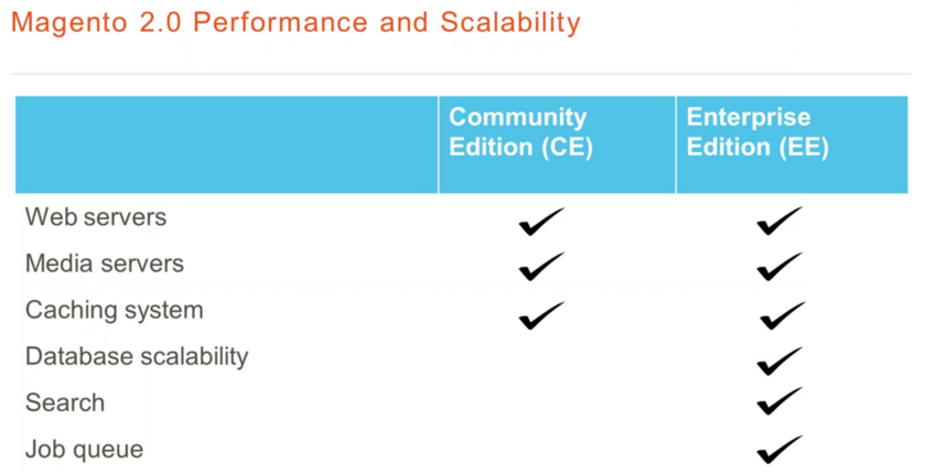 Magento 2 EE vs CE: Performance and Scalability